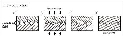 The diffusion bonding process1